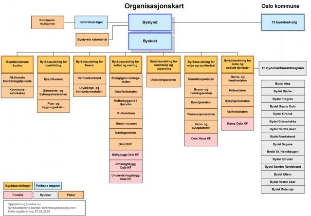 Organisasjonskartet til Oslo kommune med 26 etater, 15 bydeler og flere foretak og politiske organer