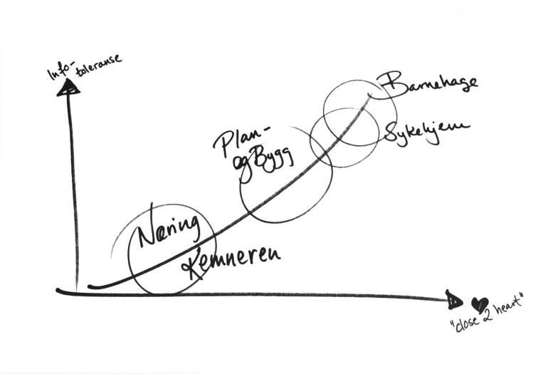 Enkel kurve som viser at områder som ligger nærmere hjertet har høyere infotoleranse.
