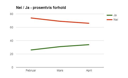 Ja-Nei prosentvis forskjell feb - april 2015