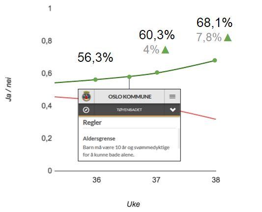 Oppadgående graf som viser andel ja-tilbakemeldinger de siste tre ukene